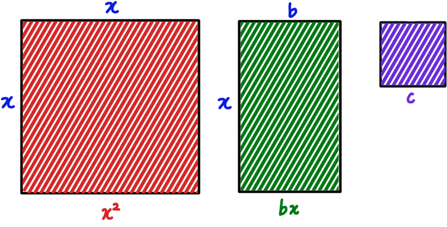 Area of a square of side x