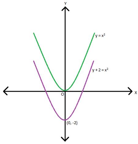 y + 2 = x2