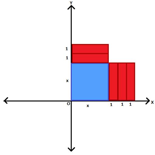 fig3(x2 + 5x)