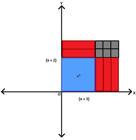 fig 5 (x+2)(x+3)