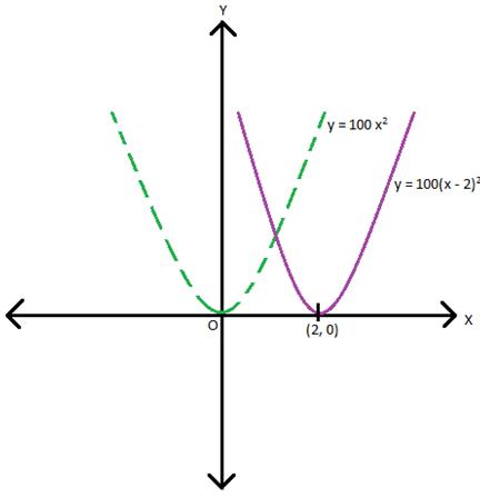 y = 100(x − 2)2