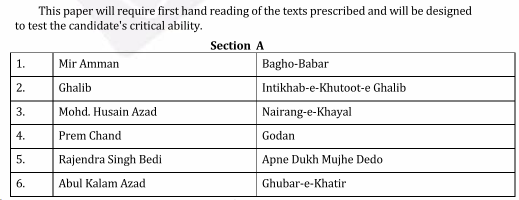UPSC Urdu Literature Syllabus- Urdu Literature Optional Syllabus Paper-II 1