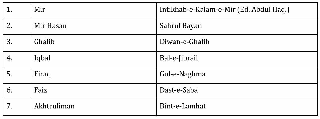 UPSC Urdu Literature Syllabus For IAS Mains 2019