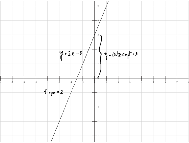 Graph of Linear Polynomial Functions