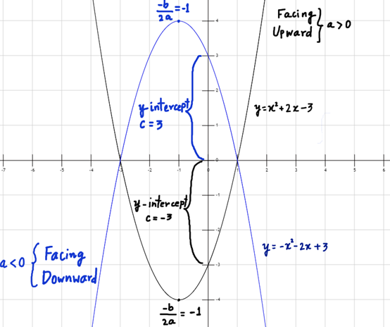 Quadratic Polynomial Functions