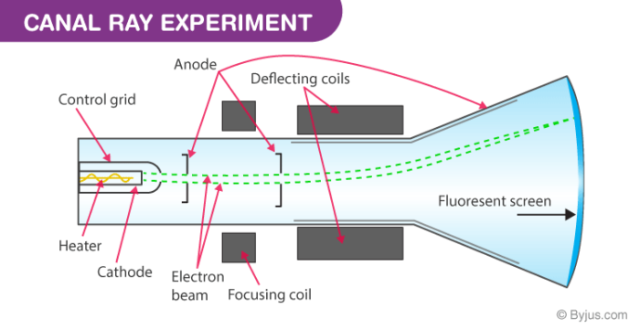 Canal Ray Experiment