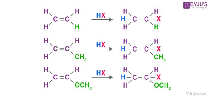 Electrophilic Addition Reactions of Alkenes