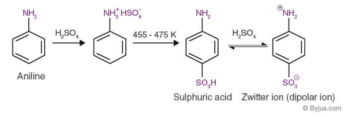 Electrophilic substitution