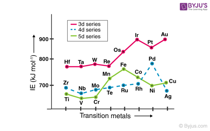 Transition Elements - General Properties and Trends with FAQsByjus