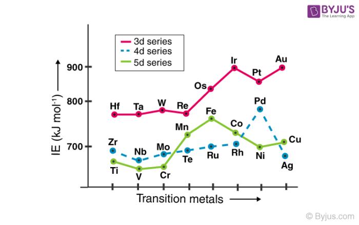 Ionization Enthalpies of Transition Elements