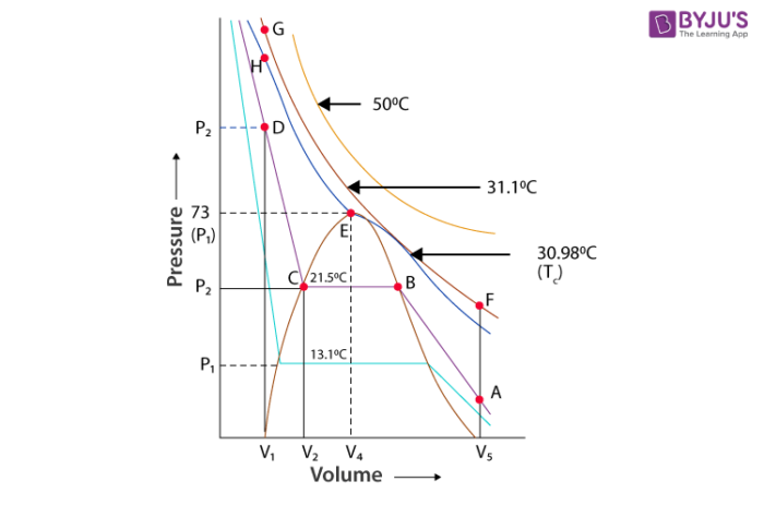 Liquefaction Of Gases