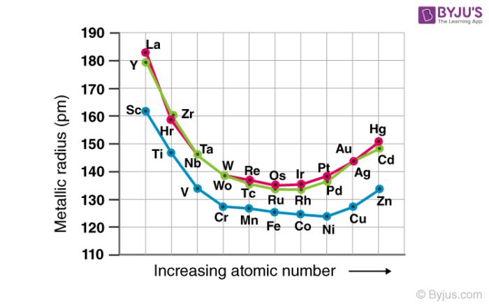 Metallic Radii of Transition Elements