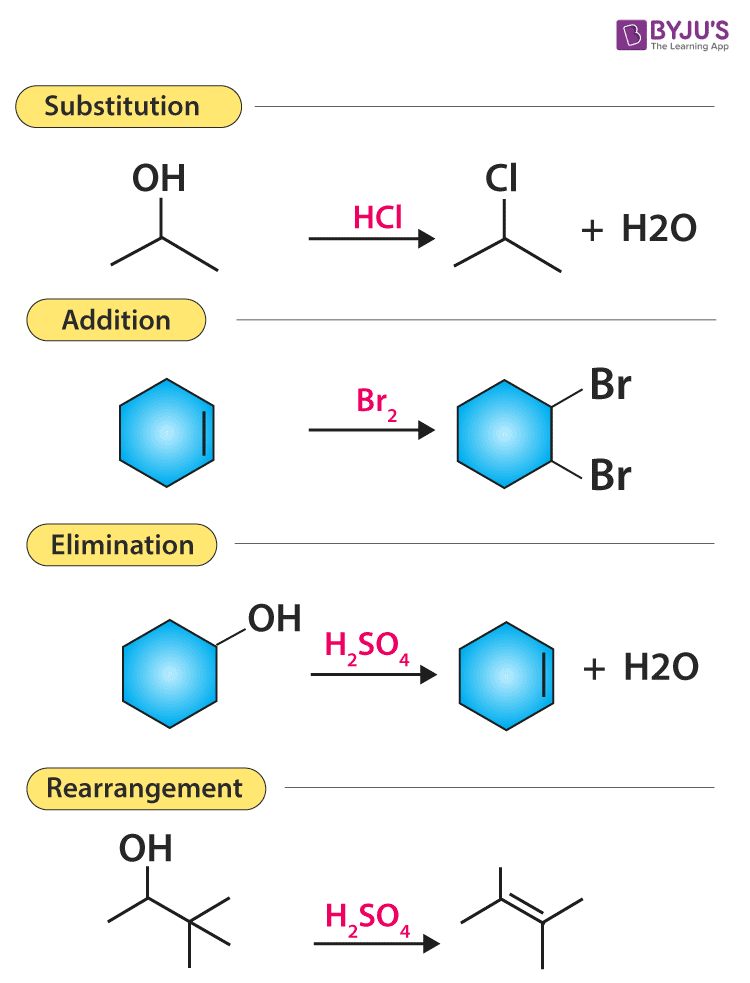 Various Types Of Organic Reactions | Polar And Radical Reaction