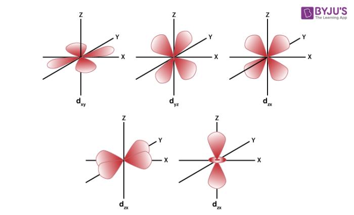 Boundary Surface Diagram