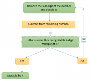 Divisibility rule for 7