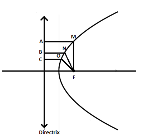 how to find the vertex of parabola