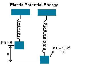 Elastic Potential Energy Formula With Examples