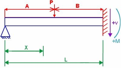 FREE-FIXED BEAM WITH POINT LOAD