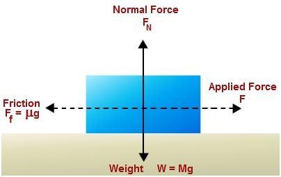 Friction Formula