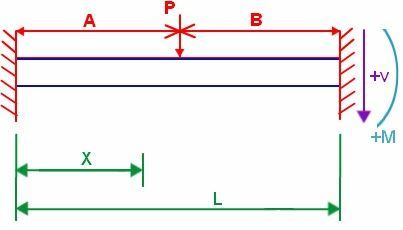 PINNED-FIXED BEAM WITH POINT LOAD