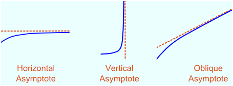 Asymptote Formula