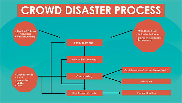 Disaster Management in India - Crowd Disaster Process