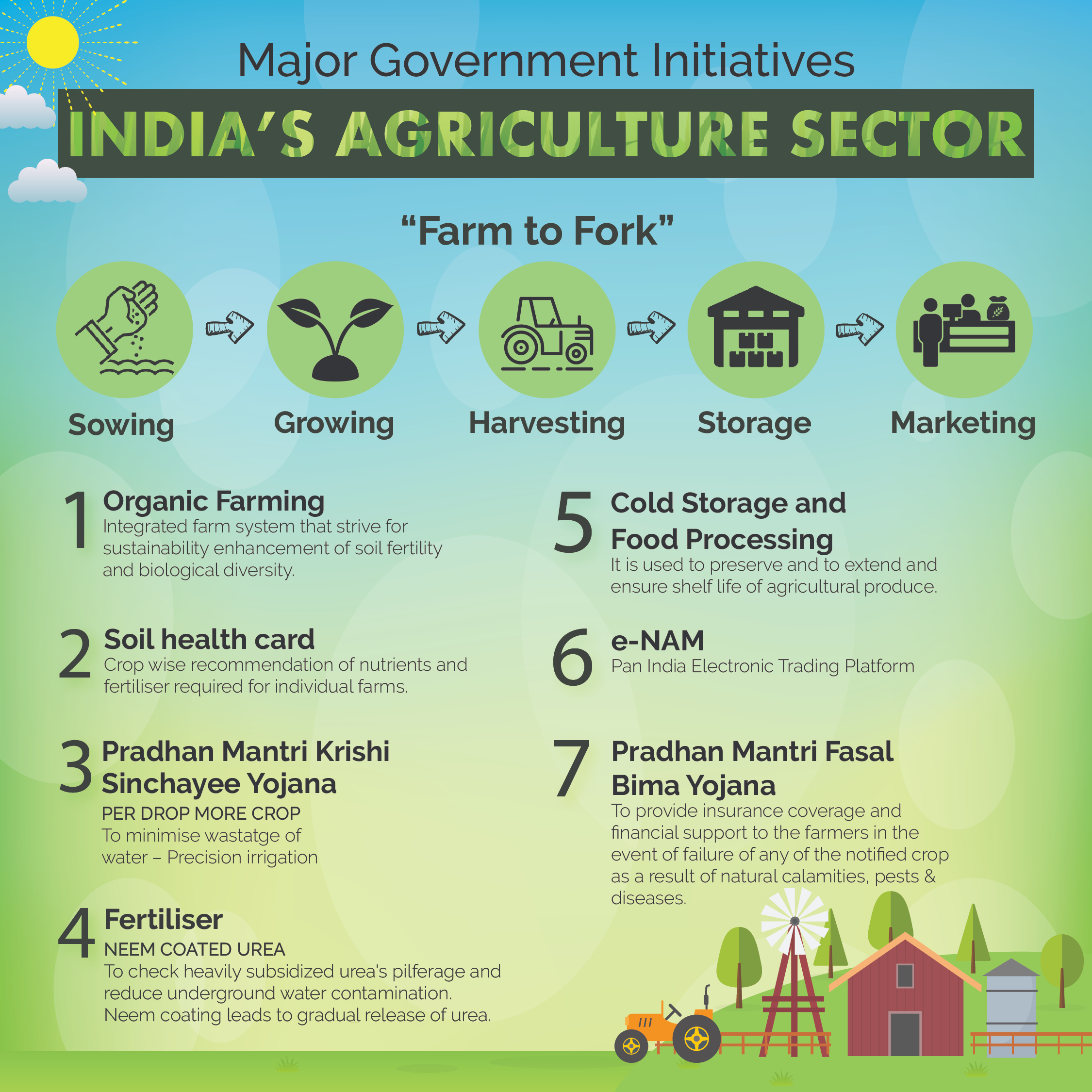 e-NAM - The role of e Nam in the agriculture sector of India