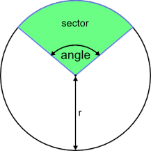 Sector: Major and Minor Sector