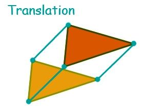 Transformations-translation