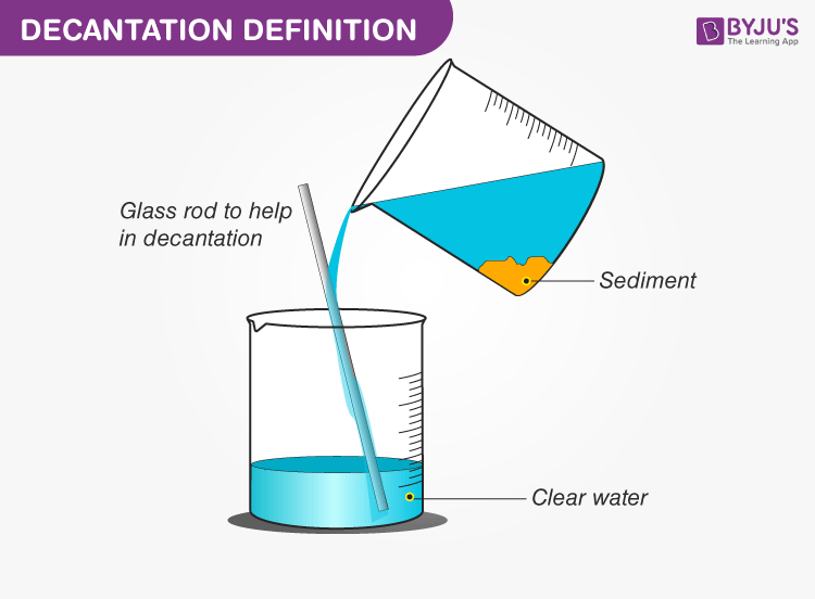 Decantation - Separation By Decantation And Loading