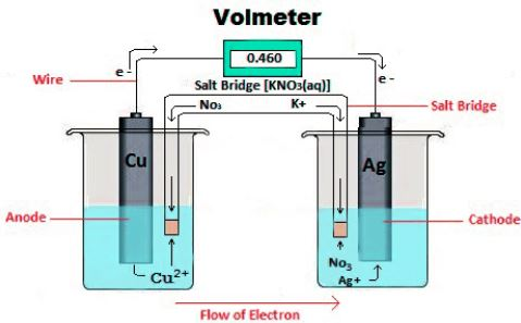 Electrochemical cell diagram