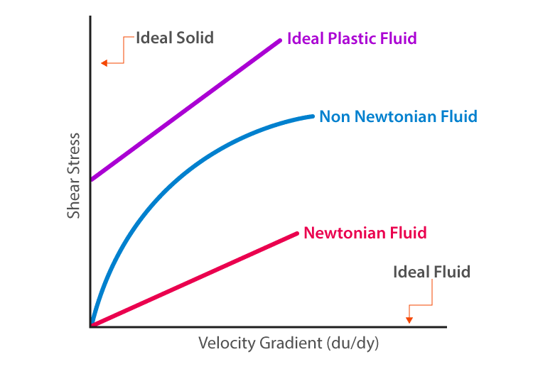 Fluid Flow - Definition and Types | Fluid Flow Rate | Examples