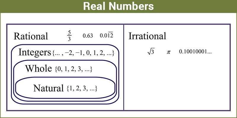Real Numbers- Definition, Properties, Classification, Chart