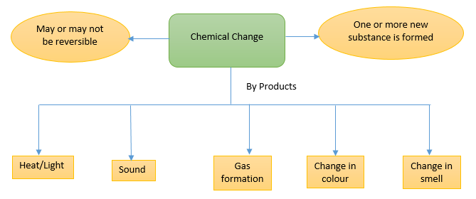 physical change - chemical