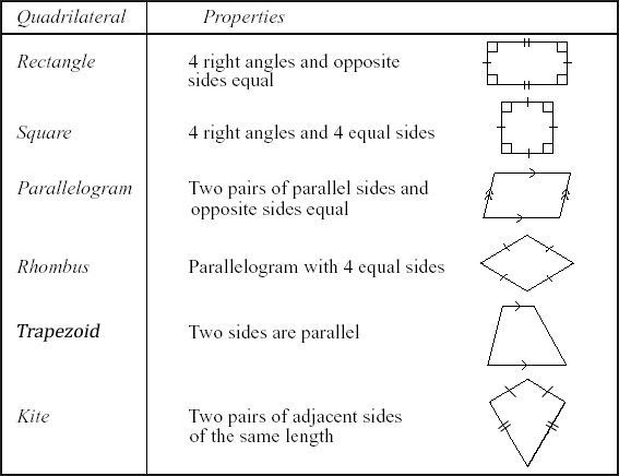 Types of Quadrilateral