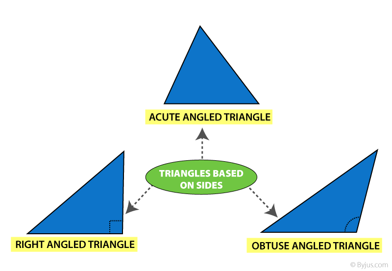 Triangle-Based on Angle