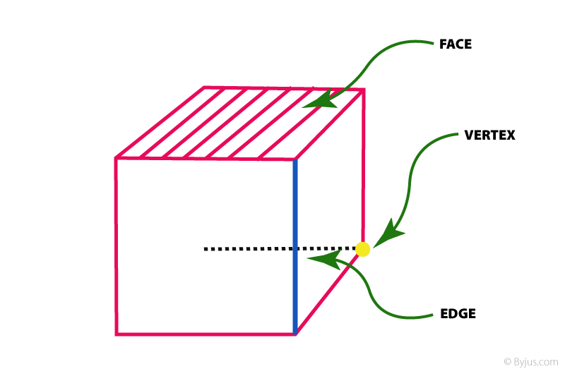 Cube: Face-Edge-Vertex