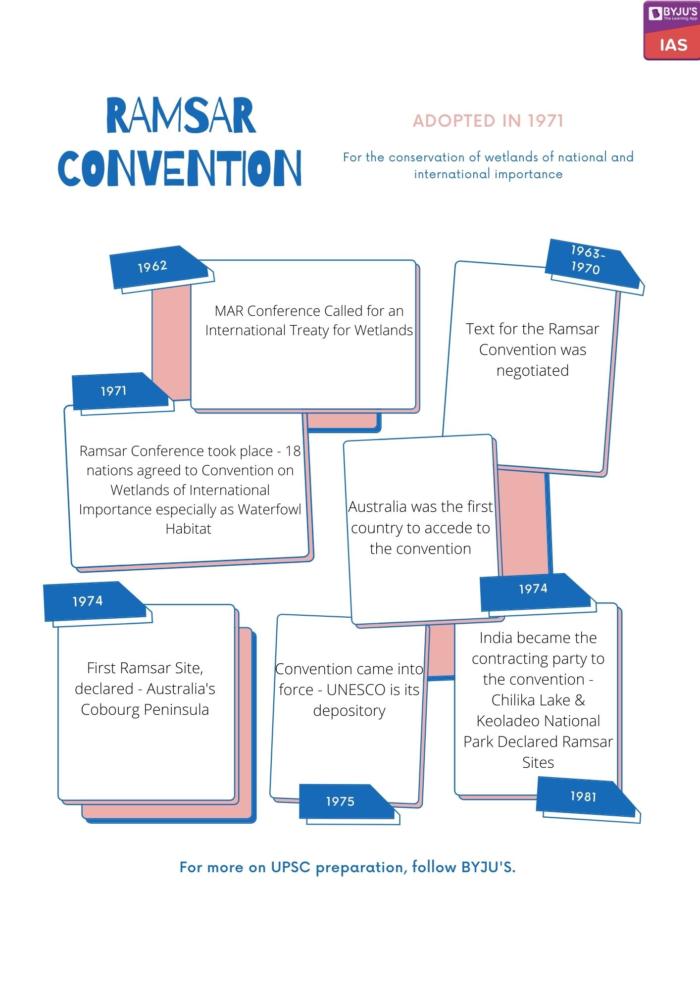Ramsar Convention 1971
