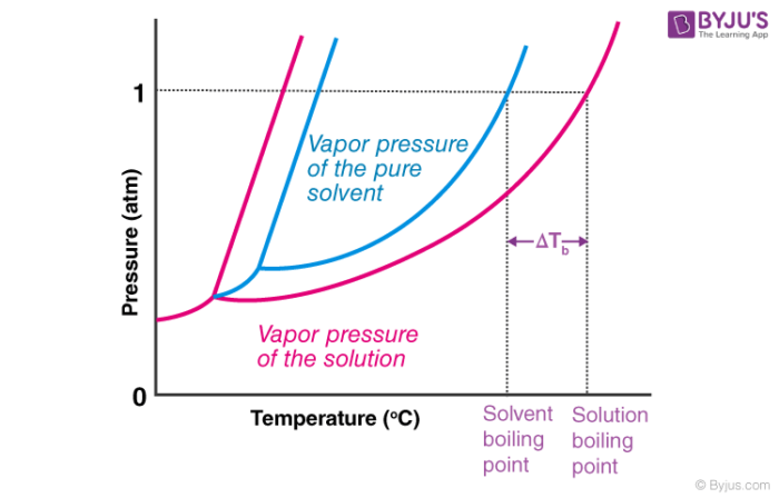 Elevation in the Boiling Point of a Solution