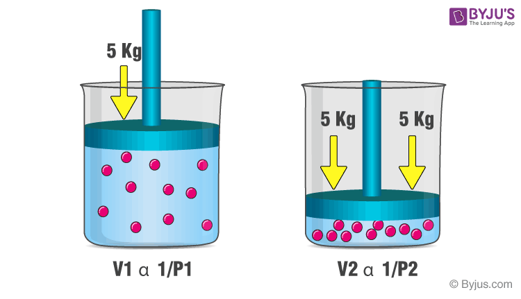 Examples of Boyle's Law