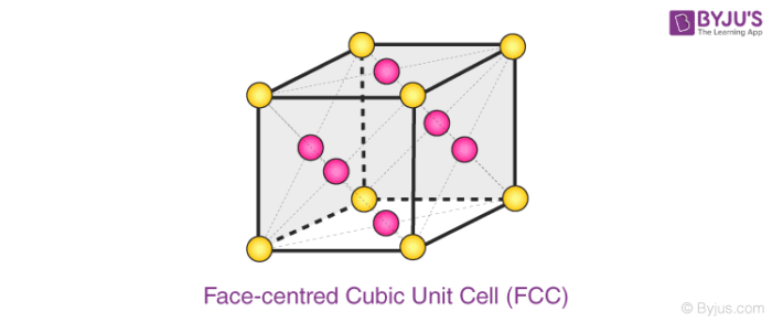 Face-centred Cubic Unit Cell