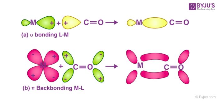 metal carbonyls bond