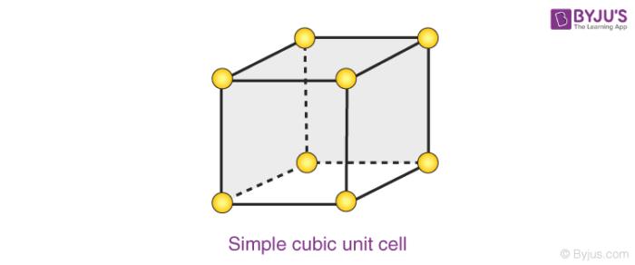 Simple cubic unit cell