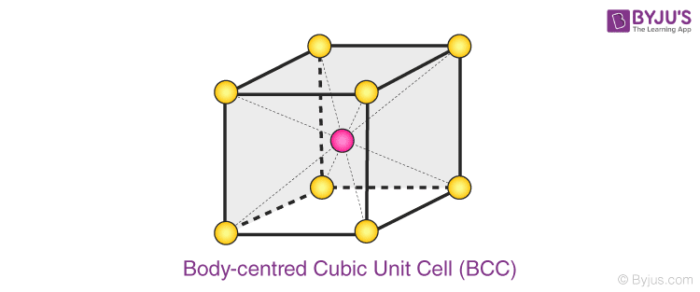 Body-centred Cubic Unit Cell