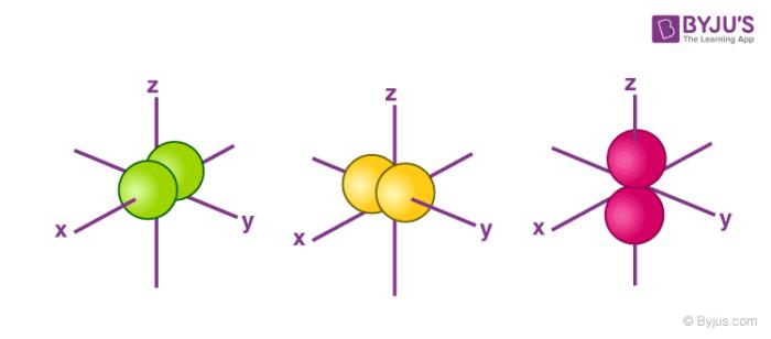 The Shape of p Orbitals