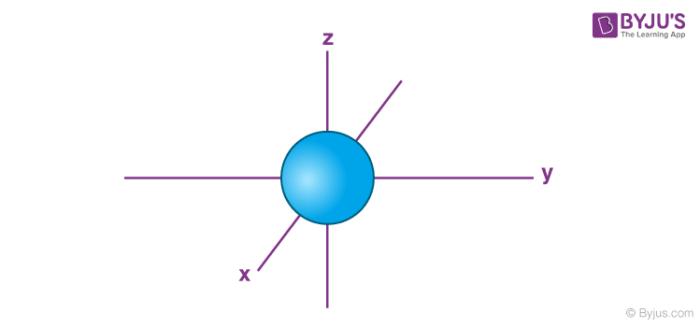 The Shape of s Orbitals