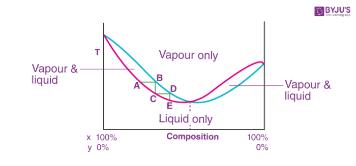 Azeotrope Mixture Distillation Curve