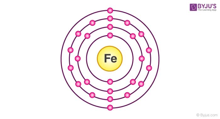Electronic Configuration Of Iron