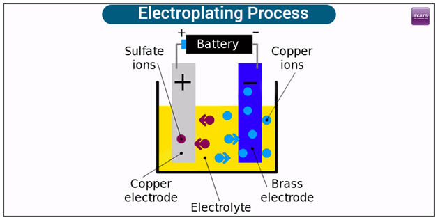 What is Electroplating - Definition, Working Principle & its Uses