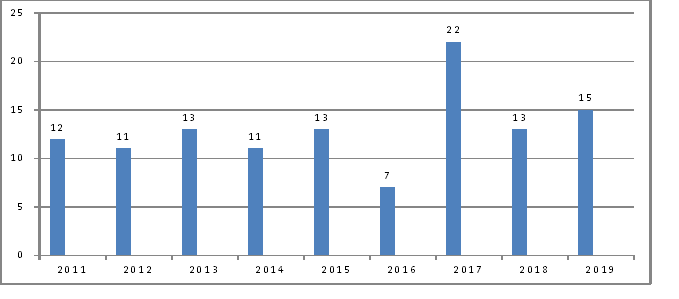 No. of questions asked in Polity in IAS Prelims (2011 - 2019)